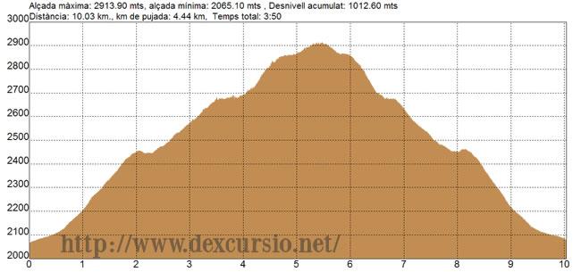 Pujant al Puigmal des de Fontalba