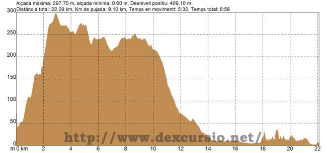 Perfil etapa 22: Garraf - Vilanova i la Geltrú