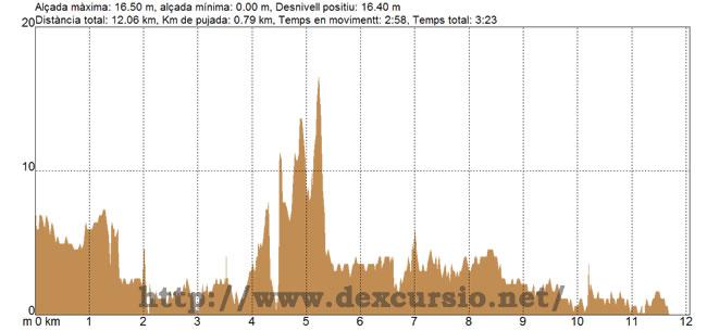 Perfil etapa 24 entre Coma-ruga i Torredembarra