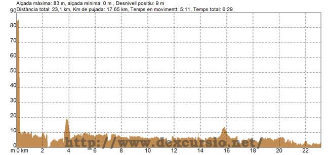 Perfil etapa 18 Canet de Mar Premià de Mar