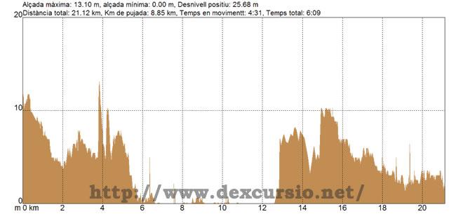 Perfil de l'etapa 23 entre  Vilanova i la Geltrú i Coma-ruga